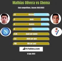 Mathias Olivera vs Chema h2h player stats