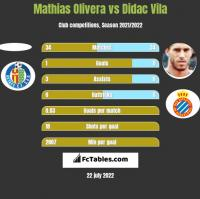 Mathias Olivera vs Didac Vila h2h player stats