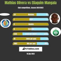 Mathias Olivera vs Eliaquim Mangala h2h player stats