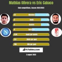 Mathias Olivera vs Eric Cabaco h2h player stats