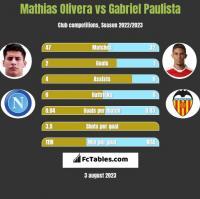 Mathias Olivera vs Gabriel Paulista h2h player stats