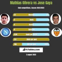 Mathias Olivera vs Jose Gaya h2h player stats
