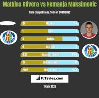 Mathias Olivera vs Nemanja Maksimović h2h player stats