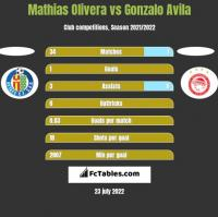 Mathias Olivera vs Gonzalo Avila h2h player stats