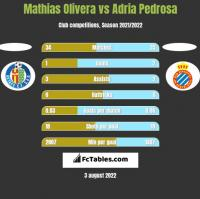 Mathias Olivera vs Adria Pedrosa h2h player stats