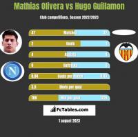 Mathias Olivera vs Hugo Guillamon h2h player stats