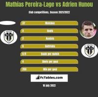 Mathias Pereira-Lage vs Adrien Hunou h2h player stats