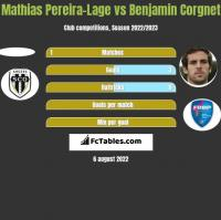 Mathias Pereira-Lage vs Benjamin Corgnet h2h player stats