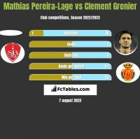 Mathias Pereira-Lage vs Clement Grenier h2h player stats