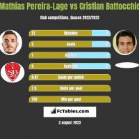 Mathias Pereira-Lage vs Cristian Battocchio h2h player stats