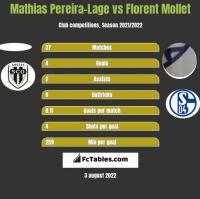 Mathias Pereira-Lage vs Florent Mollet h2h player stats