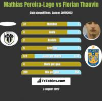 Mathias Pereira-Lage vs Florian Thauvin h2h player stats