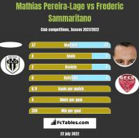 Mathias Pereira-Lage vs Frederic Sammaritano h2h player stats