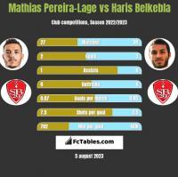 Mathias Pereira-Lage vs Haris Belkebla h2h player stats