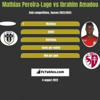 Mathias Pereira-Lage vs Ibrahim Amadou h2h player stats