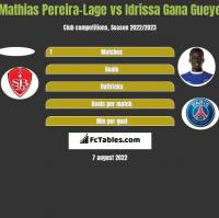 Mathias Pereira-Lage vs Idrissa Gana Gueye h2h player stats