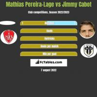 Mathias Pereira-Lage vs Jimmy Cabot h2h player stats