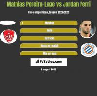 Mathias Pereira-Lage vs Jordan Ferri h2h player stats