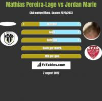 Mathias Pereira-Lage vs Jordan Marie h2h player stats