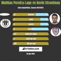 Mathias Pereira-Lage vs Kevin Strootman h2h player stats