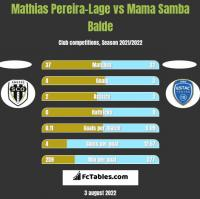 Mathias Pereira-Lage vs Mama Samba Balde h2h player stats