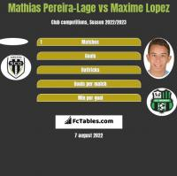Mathias Pereira-Lage vs Maxime Lopez h2h player stats