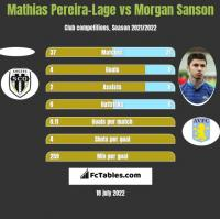 Mathias Pereira-Lage vs Morgan Sanson h2h player stats