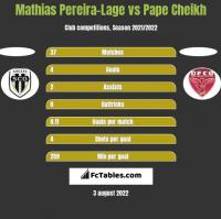 Mathias Pereira-Lage vs Pape Cheikh h2h player stats