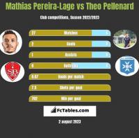 Mathias Pereira-Lage vs Theo Pellenard h2h player stats