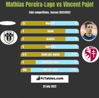 Mathias Pereira-Lage vs Vincent Pajot h2h player stats