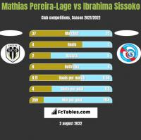 Mathias Pereira-Lage vs Ibrahima Sissoko h2h player stats