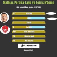 Mathias Pereira-Lage vs Ferris N'Goma h2h player stats