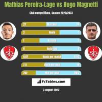 Mathias Pereira-Lage vs Hugo Magnetti h2h player stats