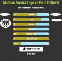 Mathias Pereira-Lage vs Farid El Melali h2h player stats