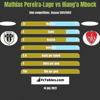 Mathias Pereira-Lage vs Hiang'a Mbock h2h player stats