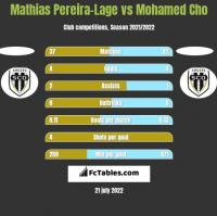 Mathias Pereira-Lage vs Mohamed Cho h2h player stats