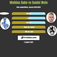 Mathias Rahn vs Daniel Wein h2h player stats