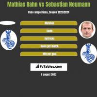 Mathias Rahn vs Sebastian Neumann h2h player stats