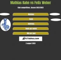 Mathias Rahn vs Felix Weber h2h player stats