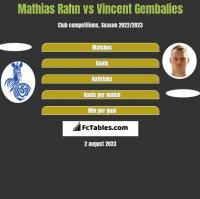 Mathias Rahn vs Vincent Gembalies h2h player stats