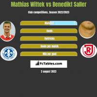 Mathias Wittek vs Benedikt Saller h2h player stats