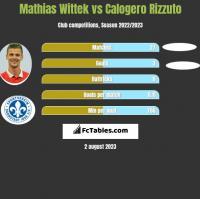 Mathias Wittek vs Calogero Rizzuto h2h player stats