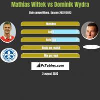 Mathias Wittek vs Dominik Wydra h2h player stats