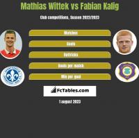 Mathias Wittek vs Fabian Kalig h2h player stats