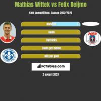 Mathias Wittek vs Felix Beijmo h2h player stats