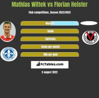 Mathias Wittek vs Florian Heister h2h player stats