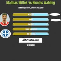 Mathias Wittek vs Nicolas Wahling h2h player stats