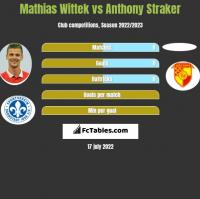 Mathias Wittek vs Anthony Straker h2h player stats