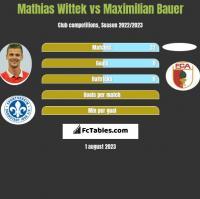Mathias Wittek vs Maximilian Bauer h2h player stats