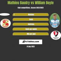 Mathieu Baudry vs William Boyle h2h player stats